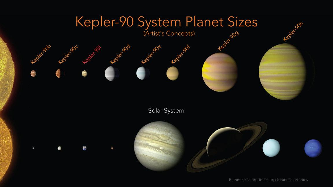 Fotografía cedida por la agencia espacial estadounidense (NASA) que muestra un combo de imágenes de la creación artística del nuevo conjunto de planetas del sistema solar llamado Kepler-90  - FOTO: NASA
